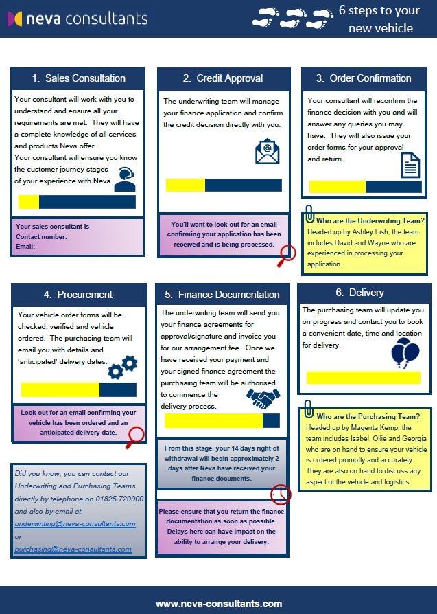 neva-consultants-six-steps