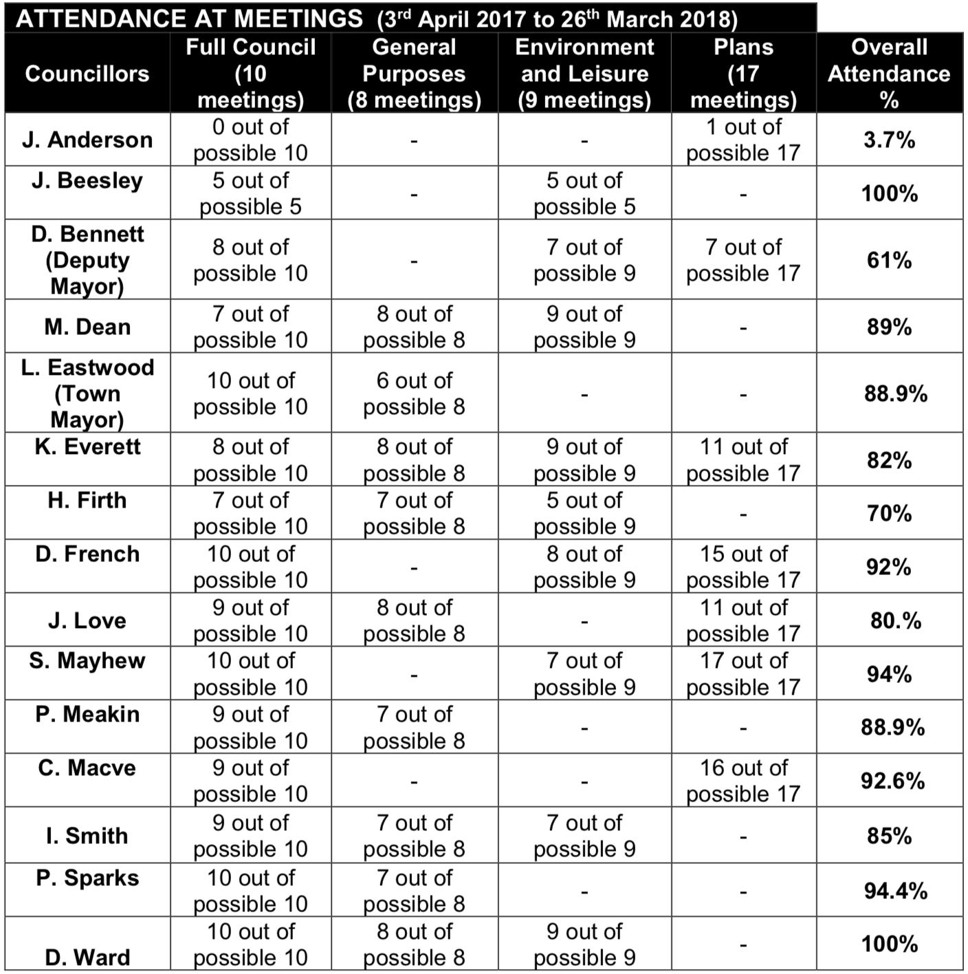 councillors-attendance