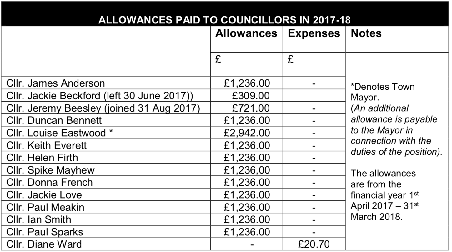 town-council-allowances-2017-18