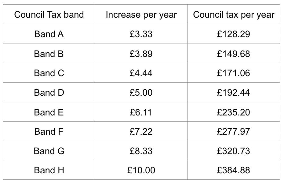 wealden-council-tax-table
